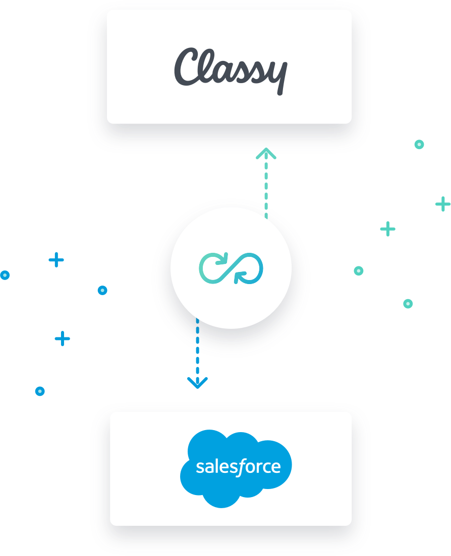 Visual representation of the Classy logo syncing with Salesforce logo