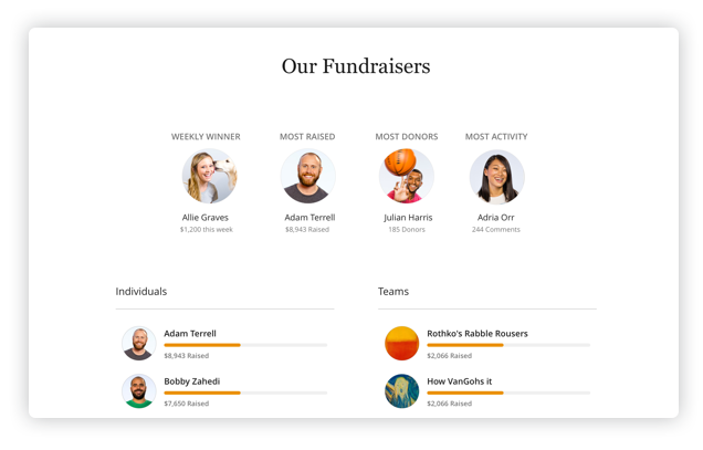 Peer-to-peer fundraiser activity board