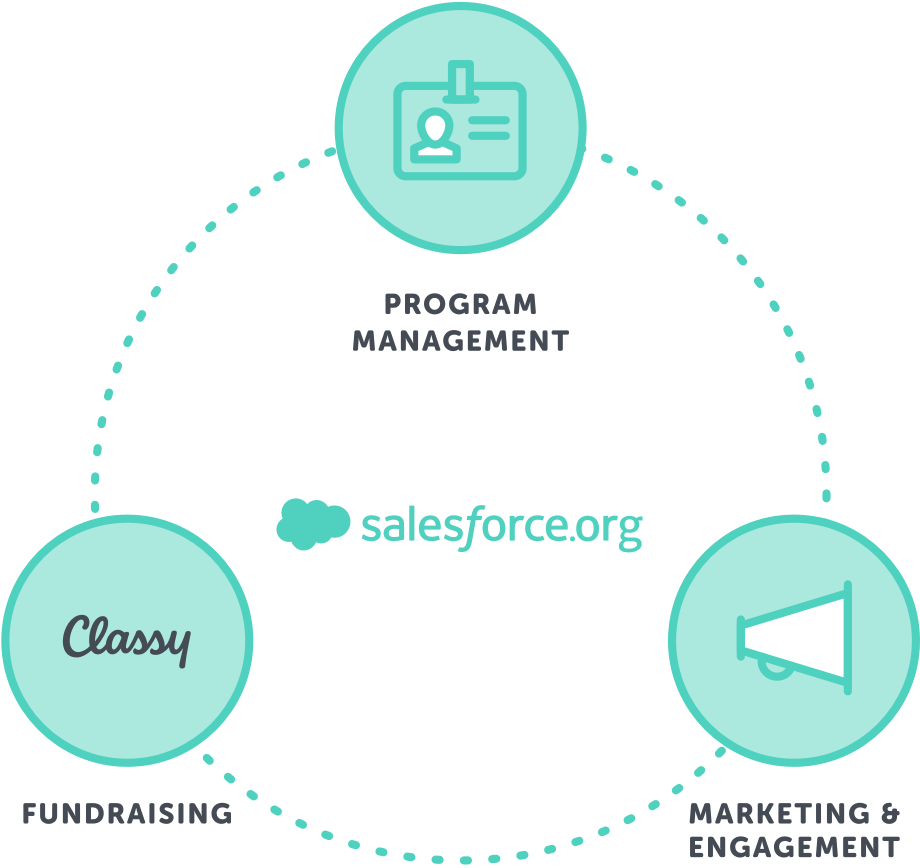 Salesforce nonprofit cloud ecosystem