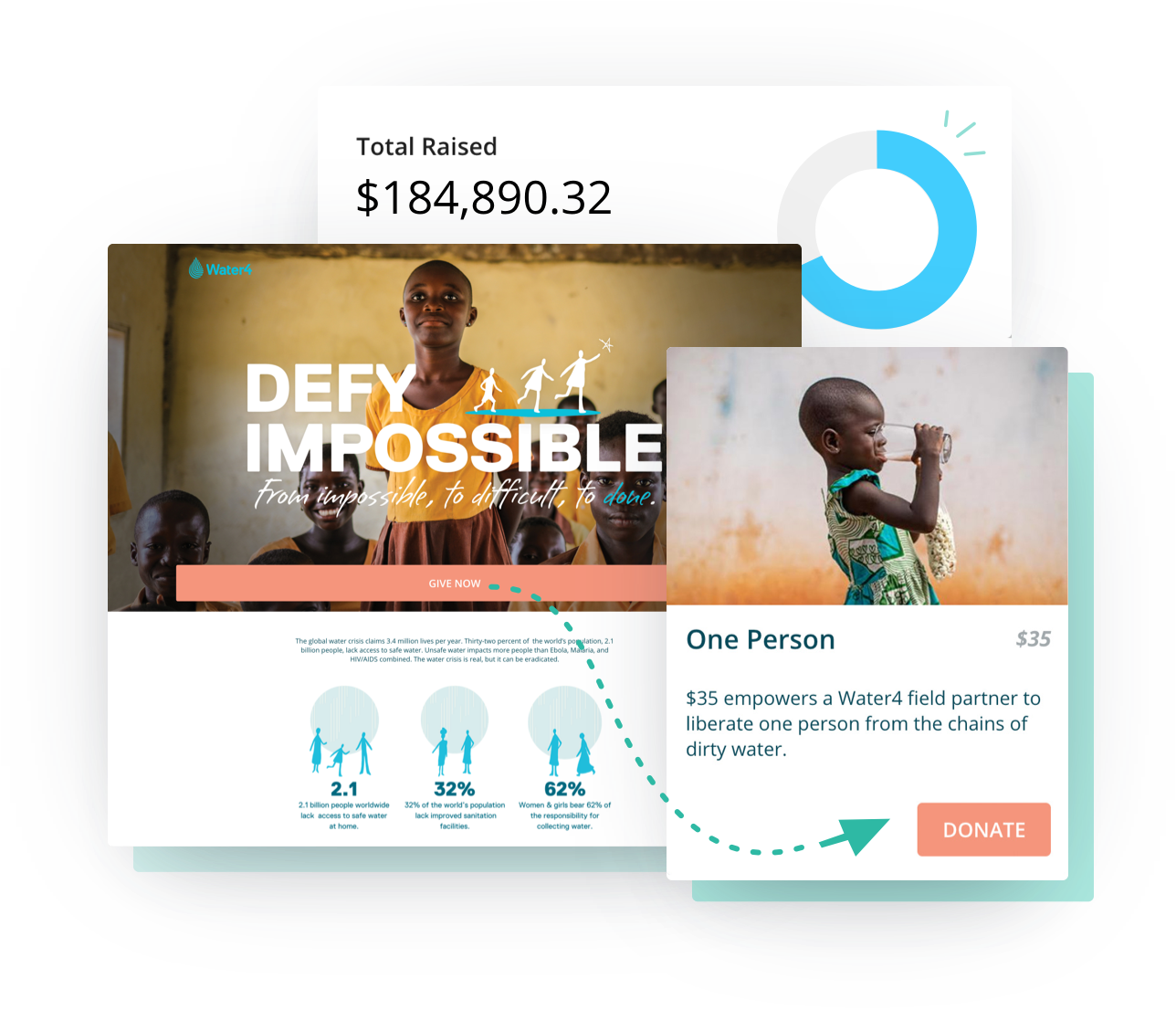 Crowdfunding campaign examples for desktop and mobile screens highlighting donate conversion points for both pages